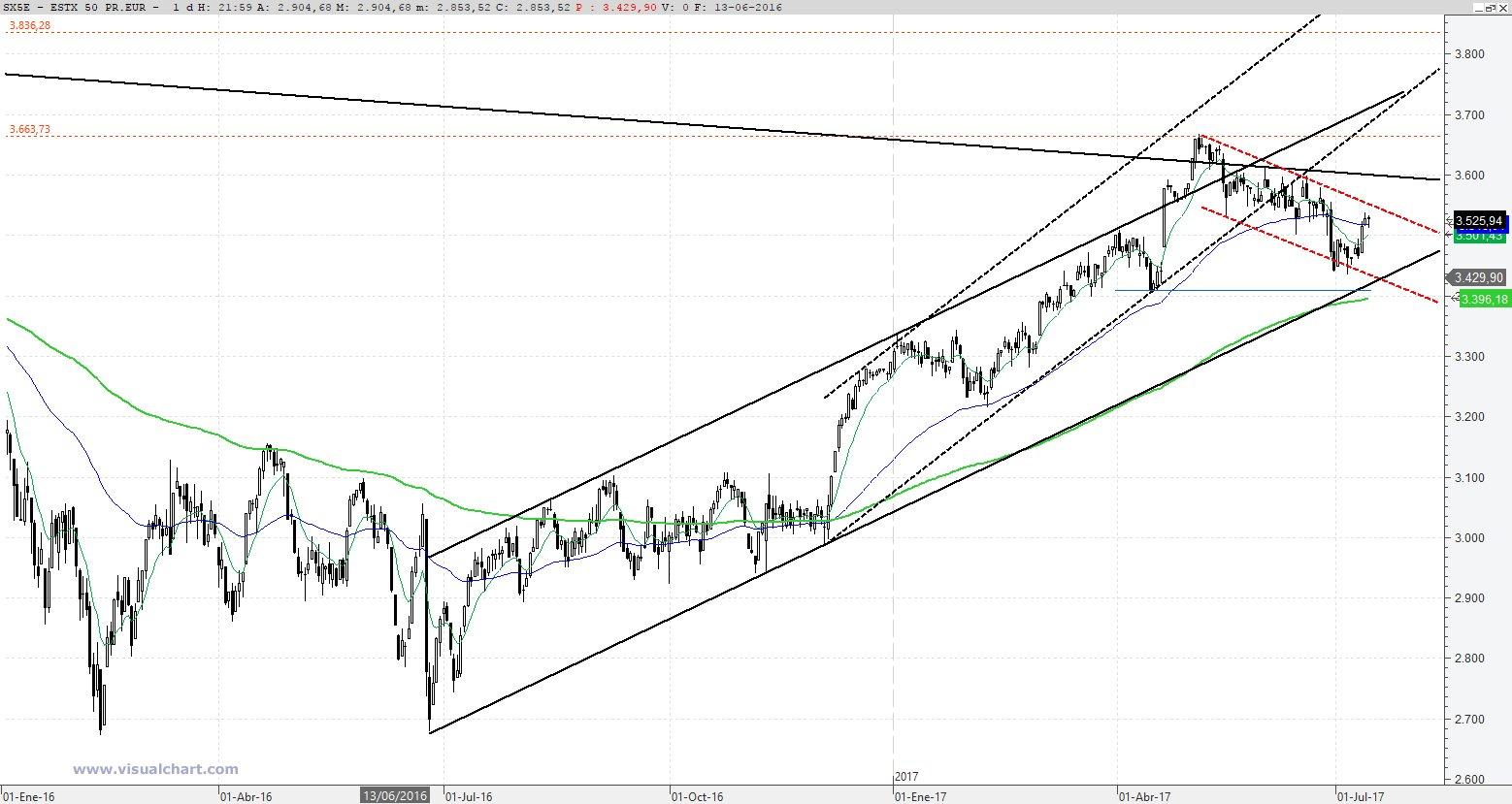 STOXX 50